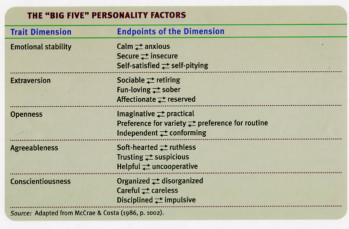 personality research paper