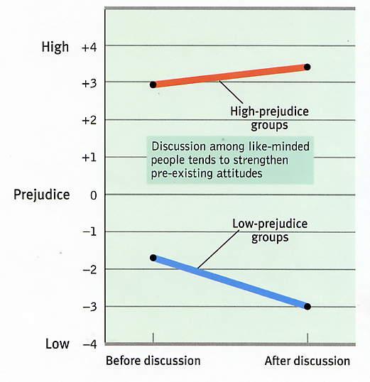 Grouppolarizationg